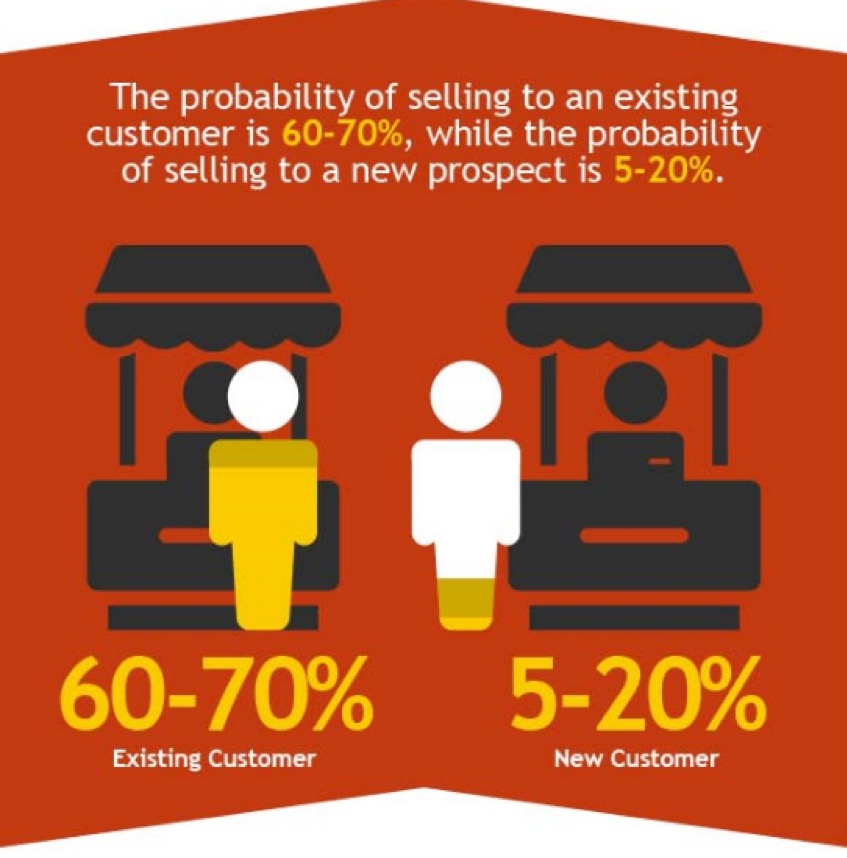 customer vs prospect sales strategies during recession