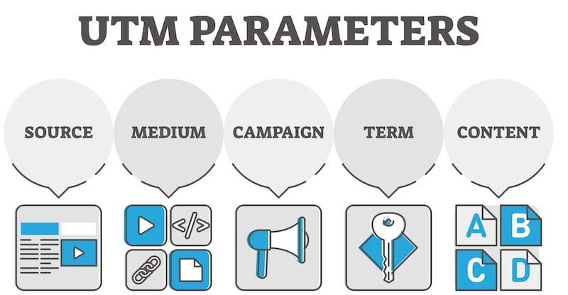 Complete Guide to UTM Parameters