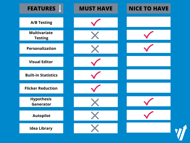 Determine your must-have and wish list features to compare alternative A/B testing solutions.