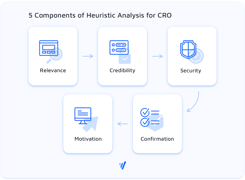 Heuristic Analysis for CRO.